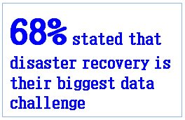 68% DR biggest data challenge